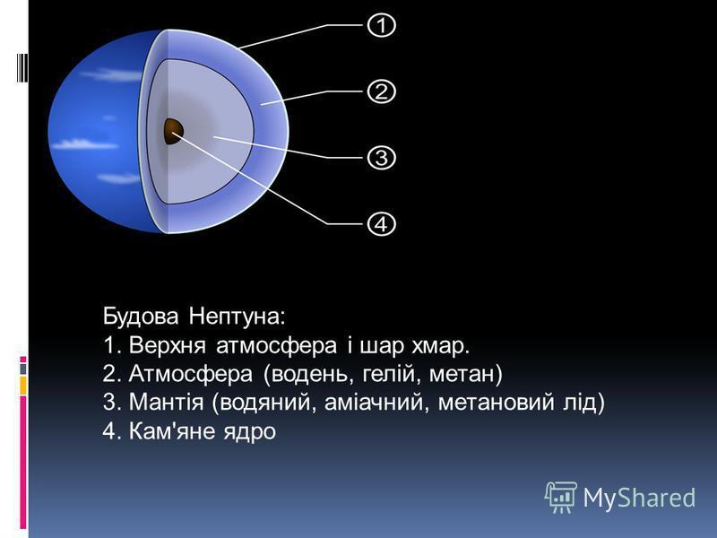 Будова Нептуна: 1. Верхня атмосфера і шар хмар. 2. Атмосфера (водень, гелій, метан) 3. Мантія (водяний, аміачний, метановий лід) 4. Кам'яне ядро