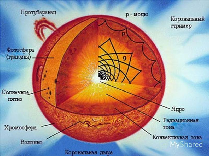 Внутрішня будова Сонця