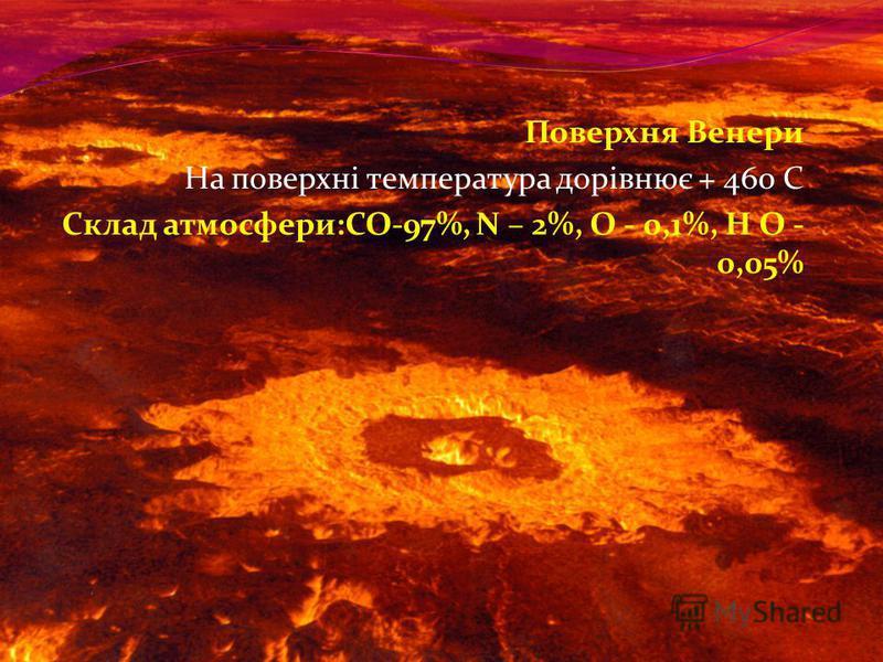 Поверхня Венери На поверхні температура дорівнює + 460 С Склад атмосфери:СО-97%, N – 2%, О - 0,1%, Н О - 0,05%