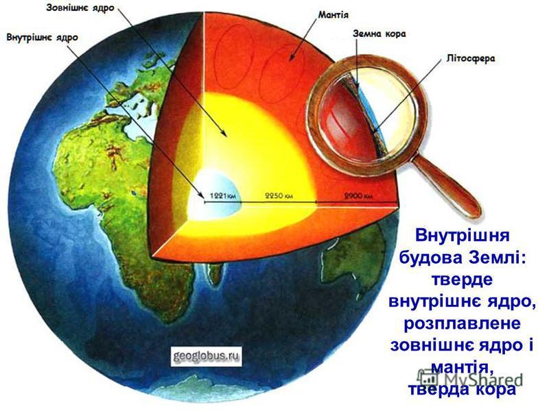 Внутрішня будова Землі: тверде внутрішнє ядро, розплавлене зовнішнє ядро і мантія, тверда кора