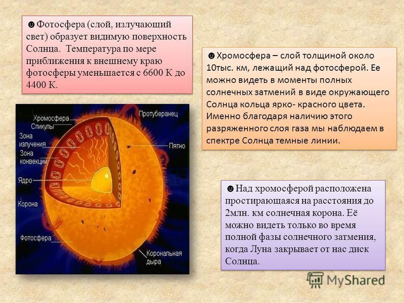 Фотосфера (слой, излучающий свет) образует видимую поверхность Солнца. Температура по мере приближения к внешнему краю фотосферы уменьшается с 6600 К до 4400 К. Хромосфера – слой толщиной около 10 тыс. км, лежащий над фотосферой. Ее можно видеть в мо