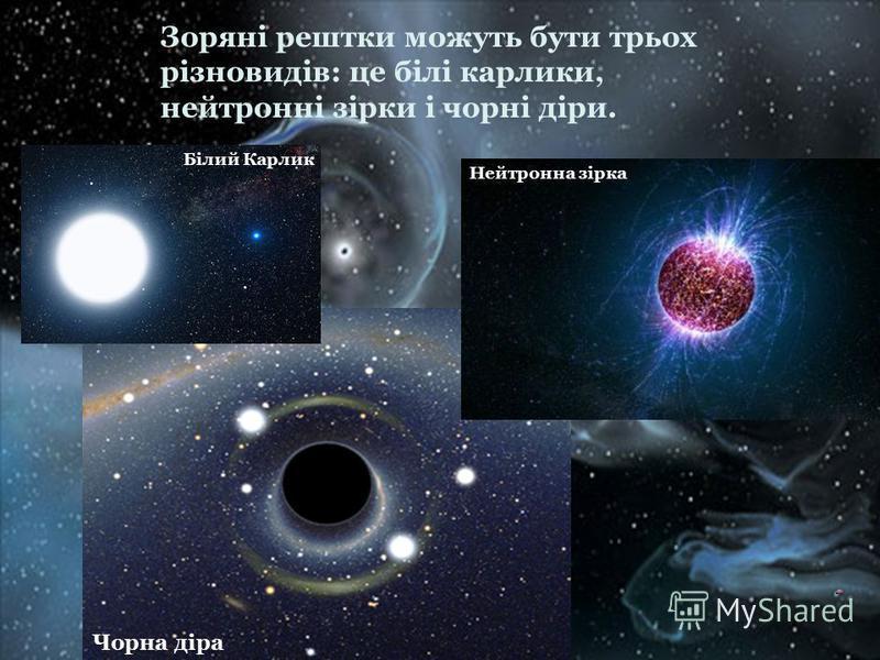 Чорна діра Нейтронна зірка Білий Карлик Зоряні рештки можуть бути трьох різновидів: це білі карлики, нейтронні зірки і чорні діри.