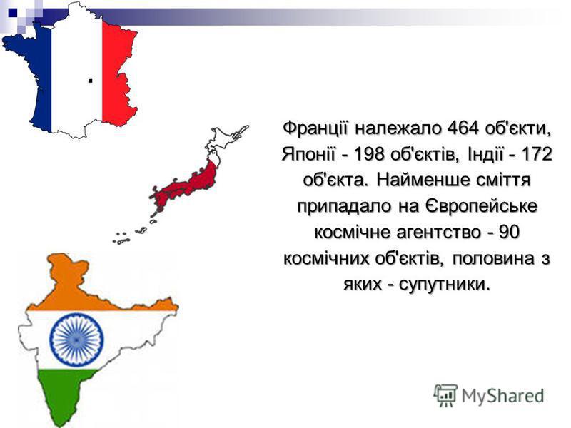 Франції належало 464 об'єкти, Японії - 198 об'єктів, Індії - 172 об'єкта. Найменше сміття припадало на Європейське космічне агентство - 90 космічних об'єктів, половина з яких - супутники.