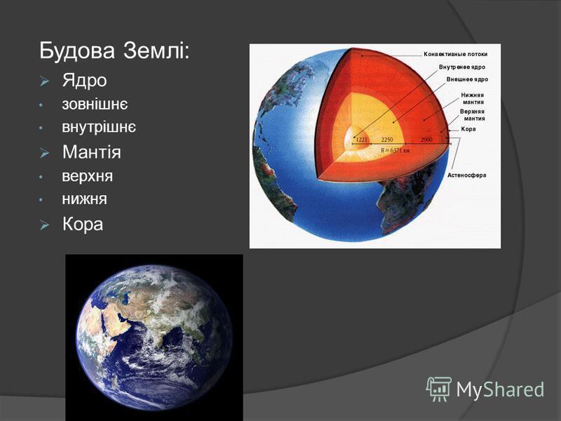 Будова Землі: Ядро зовнішнє внутрішнє Мантія верхня нижня Кора