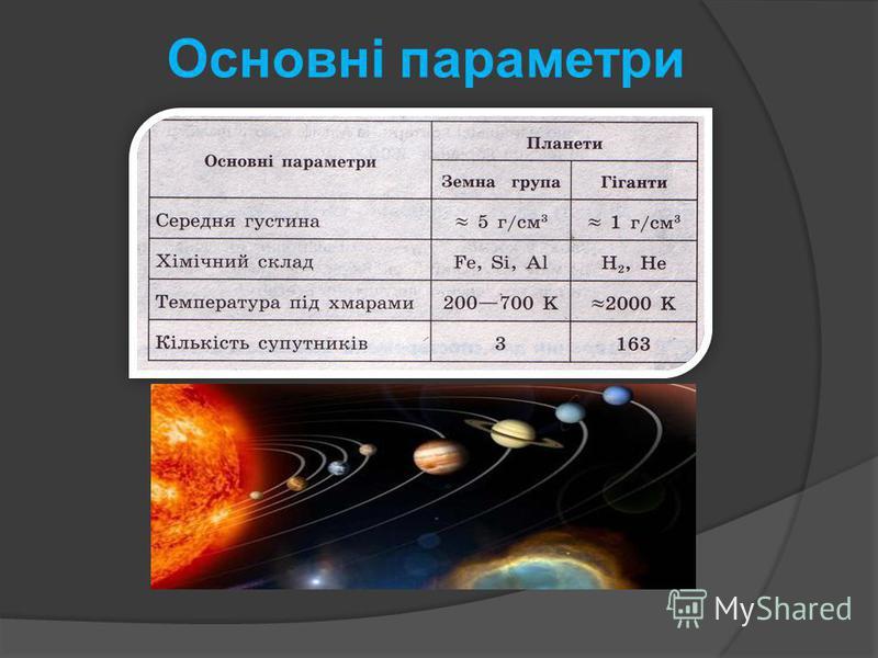 Основні параметри