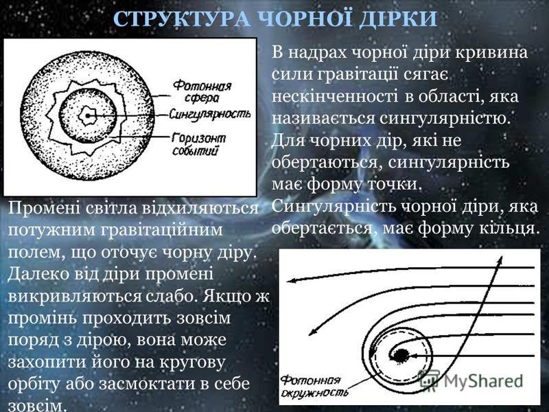 СТРУКТУРА ЧОРНОЇ ДІРКИ Промені світла відхиляються потужним гравітаційним полем, що оточує чорну діру. Далеко від діри промені викривляються слабо. Якщо ж промінь проходить зовсім поряд з дірою, вона може захопити його на кругову орбіту або засмоктат
