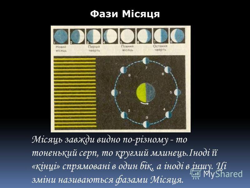 Фази Місяця Місяць завжди видно по-різному - то тоненький серп, то круглий млинець.Іноді її «кінці» спрямовані в один бік, а іноді в іншу. Ці зміни називаються фазами Місяця.