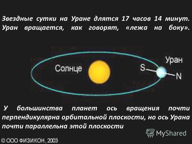 Звездные сутки на Уране длятся 17 часов 14 минут. Уран вращается, как говорят, «лежа на боку». У большинства планет ось вращения почти перпендикулярна орбитальной плоскости, но ось Урана почти параллельна этой плоскости