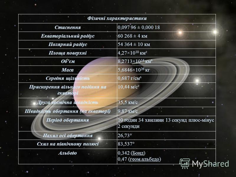 Фізичні характеристики Стиснення 0,097 96 ± 0,000 18 Екваторіальний радіус 60 268 ± 4 км Полярний радіус 54 364 ± 10 км Площа поверхні 4,27×10 10 км ² Об єм 8,2713×10 14 км ³ Маса 5,6846×10 26 кг Середня щільність 0,687 г / см ³ Прискорення вільного