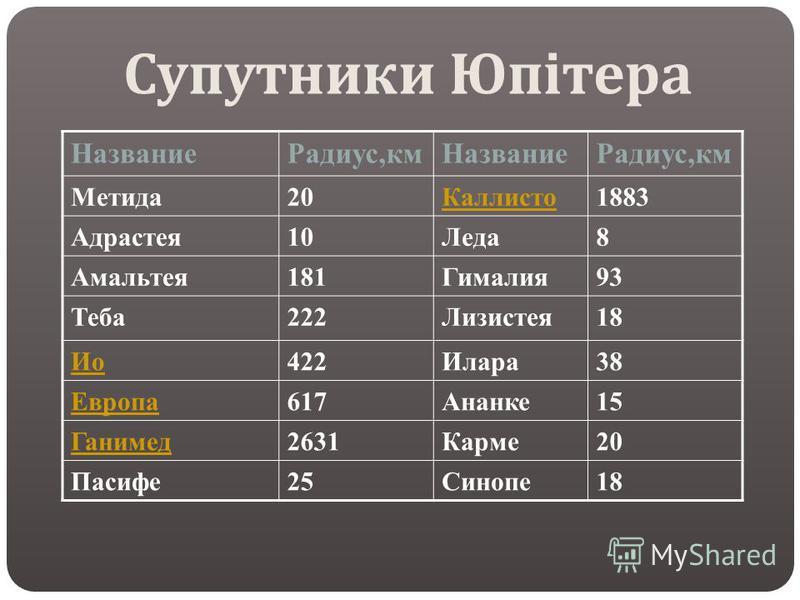 НазваниеРадиус,кмНазваниеРадиус,км Метида20Каллисто1883 Адрастея10Леда8 Амальтея181Гималия93 Теба222Лизистея18 Ио422Илара38 Европа617Ананке15 Ганимед2631Карме20 Пасифе25Синопе18 Супутники Юпітера