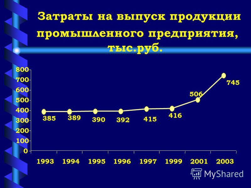 ПРИБЫЛЬ ФИРМЫ, т.р. за 1993-2003 г.г. 820 831830 855 845 730 675 650 0 100 200 300 400 500 600 700 800 900 19931994199519961997199819992003