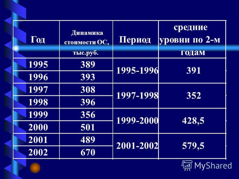 Динамика стоимости ОС фирмы 1995-2002 г.г. тыс.руб. 389 393 308 396 356 501 489 670 0 100 200 300 400 500 600 700 800 19951996199719981999200020012002