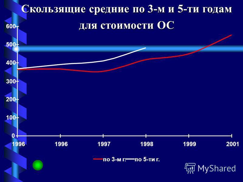 по 3-м г.по 5-ти г. 1995389-- 1996393363,33333- 1997308365,66667368,4 1998396353,33333390,8 1999356417,66667410 2000501448,66667482,4 2001489553,33333- 2002670-- Год Скользящие средние Динамика стоимости ОС, тыс.руб.