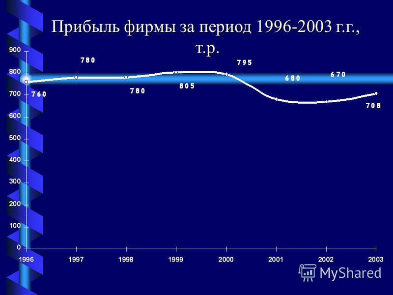 1. Рассчитать: -характеристики ряда; -средние характеристики ряда; 2. Построить тренд и спрогнозировать на основе тренда прибыль на 2004 г. 3. Сделать выводы. ЗАДАНИЕ