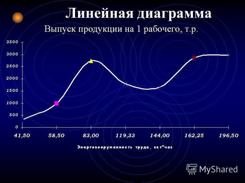 Плоскостная диаграмма (столбиковая)