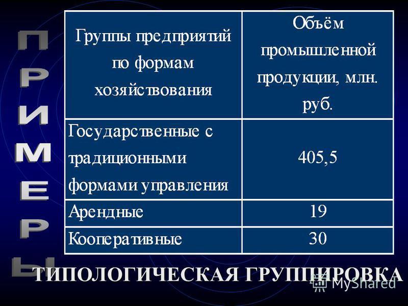АНАЛИТИЧЕСКАЯ ГРУППИРОВКА Прибыль предприятия в среднем по группе, тыс.руб. 2,63,61335,33 3,64,61452,00 4,65,61402,00 5,66,61512,00 6,67,61448,67 Группы заводов по выручке от реализации, млн. руб.