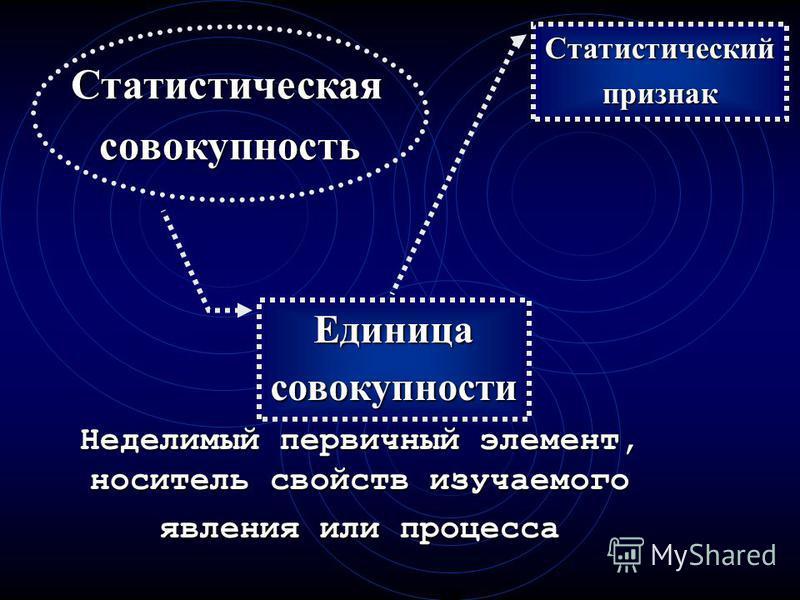 Статистическаясовокупность Множество объектов, элементов, явлений и единиц, объединенных общим свойством, связью и изменяющихся в пределах этого свойства Называется однородной если один или несколько изучаемых существенных признаков её объектов являю