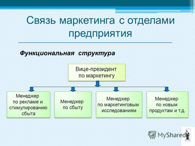 Вице-президент по маркетингу Вице-президент по маркетингу Менеджер по рекламе и стимулированию сбыта Менеджер по рекламе и стимулированию сбыта Функциональная структура Менеджер по сбыту Менеджер по сбыту Менеджер по маркетинговым исследованиям Менед