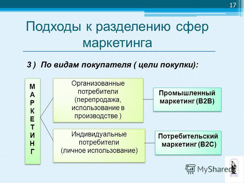 17 Организованные потребители (перепродажа, использование в производстве ) Организованные потребители (перепродажа, использование в производстве ) Индивидуальные потребители (личное использование) Индивидуальные потребители (личное использование) МАР