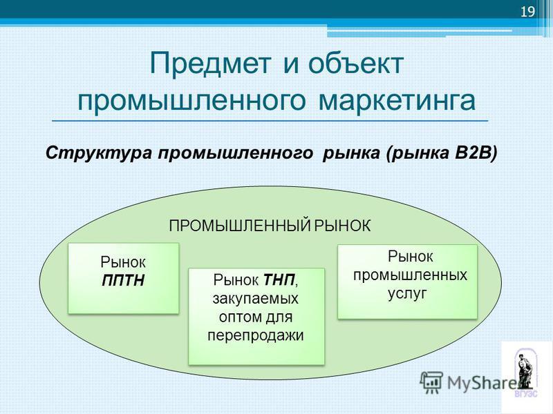 ПРОМЫШЛЕННЫЙ РЫНОК Рынок ППТН Рынок ППТН Рынок ТНП, закупаемых оптом для перепродажи Рынок ТНП, закупаемых оптом для перепродажи Рынок промышленных услуг Рынок промышленных услуг Структура промышленного рынка (рынка В2В) 19 Предмет и объект промышлен