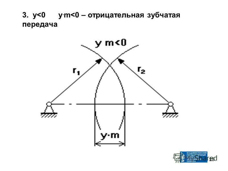 3. у<0 у. m<0 – отрицательная зубчатая передача 25