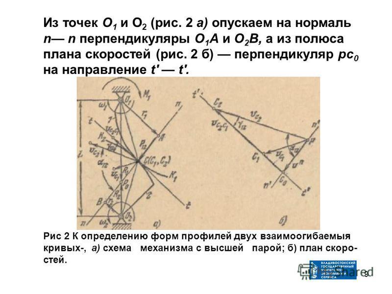 Из точек О 1 и O 2 (рис. 2 а) опускаем на нормаль n n перпендикуляры О 1 А и О 2 В, а из полюса плана скоростей (рис. 2 б) перпендикуляр ртс 0 на направление t' t'. Рис 2 К определению форм профилей двух взаимоогибаемыя кривых-, а) схема механизма с