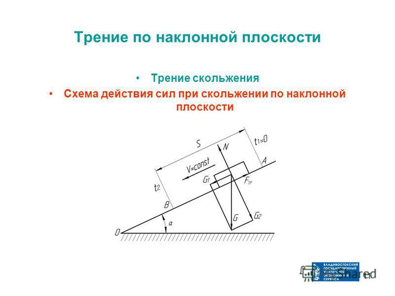 11 Трение по наклонной плоскости Трение скольжения Схема действия сил при скольжении по наклонной плоскости