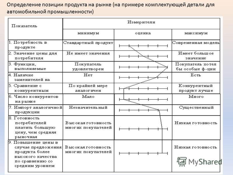 Определение позиции продукта на рынке (на примере комплектующей детали для автомобильной промышленности)