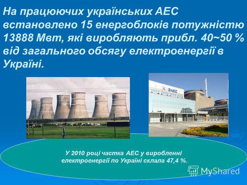 На працюючих українських АЕС встановлено 15 енергоблоків потужністю 13888 Мвт, які виробляють прибл. 40~50 % від загального обсягу електроенергії в Україні. У 2010 році частка АЕС у виробленні електроенергії по Україні склала 47,4 %.