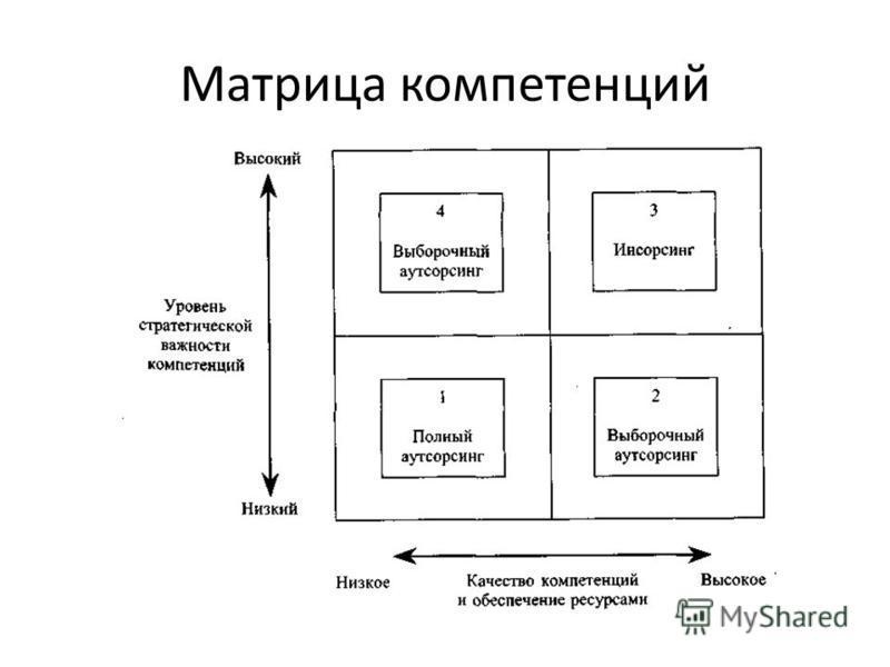 Матрица компетенций
