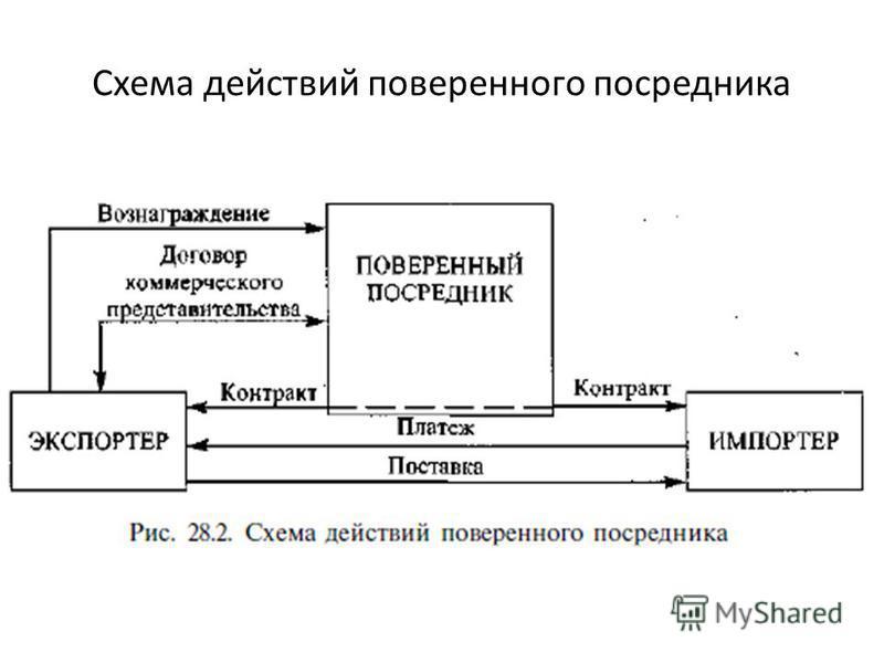 Схема действий поверенного посредника