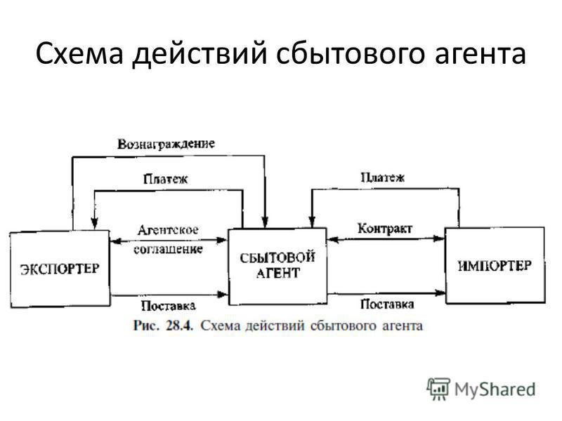 Схема действий сбытового агента