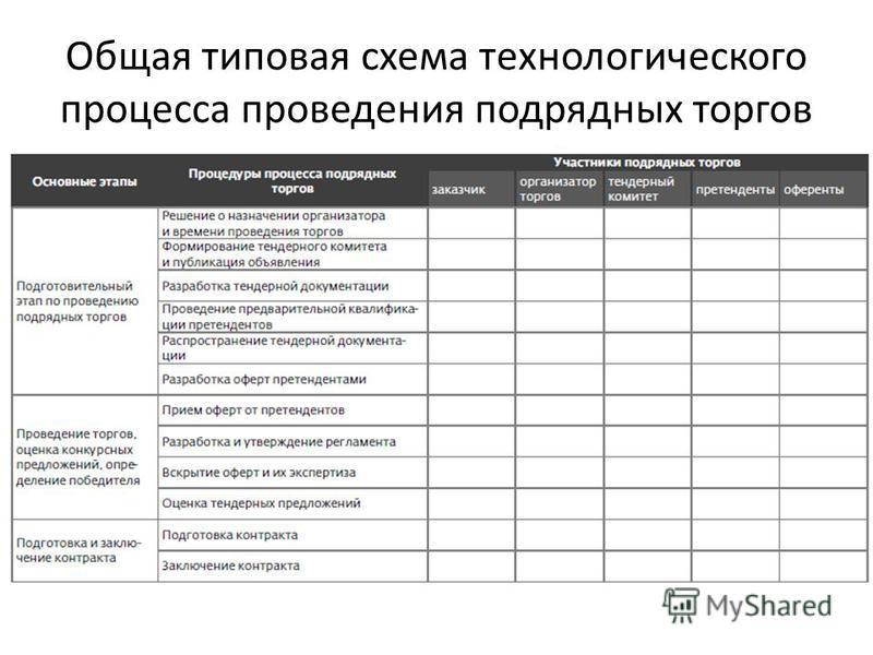 Общая типовая схема технологического процесса проведения подрядных торгов
