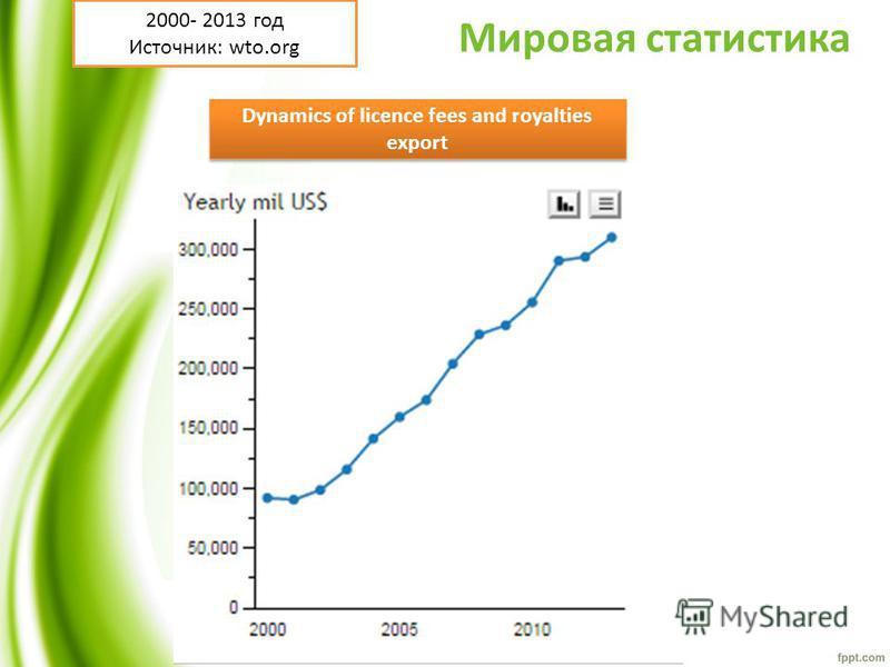 Мировая статистика Dynamics of licence fees and royalties export 2000- 2013 год Источник: wto.org