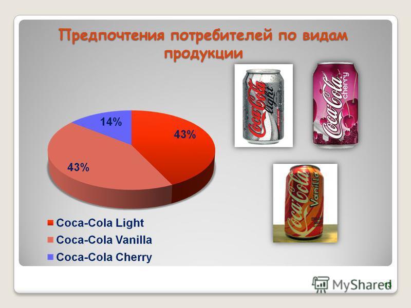 Предпочтения потребителей по видам продукции 13