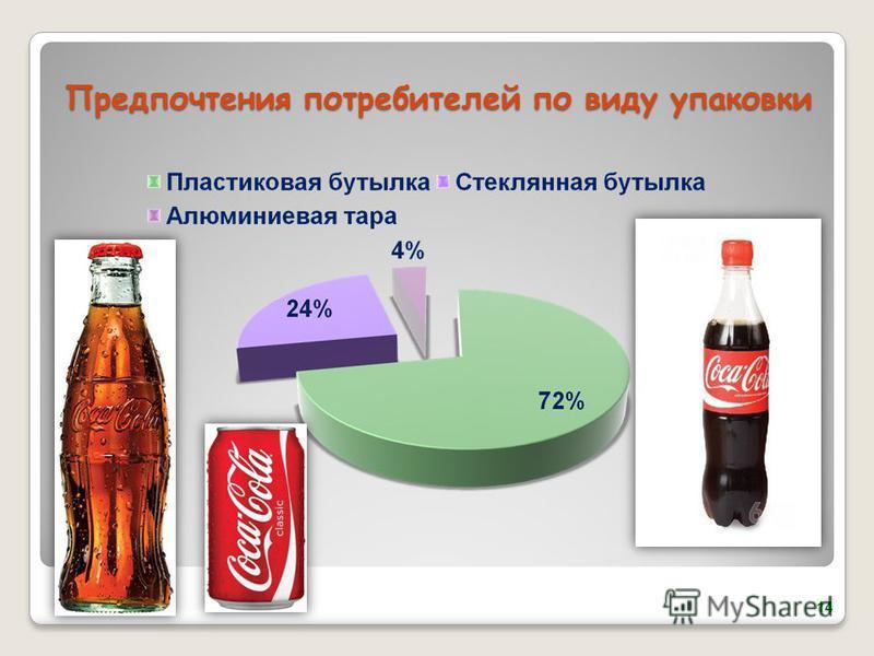 Предпочтения потребителей по виду упаковки 14