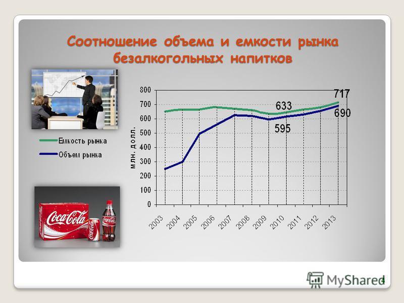 Соотношение объема и емкости рынка безалкогольных напитков 4