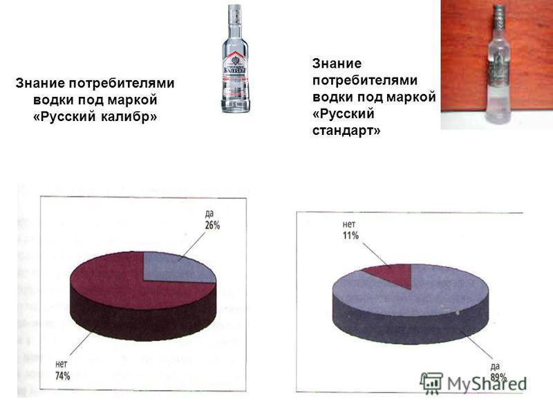 Знание потребителями водки под маркой «Русский калибр» Знание потребителями водки под маркой «Русский стандарт»