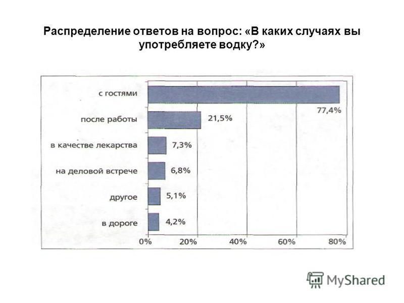 Распределение ответов на вопрос: «В каких случаях вы употребляете водку?»