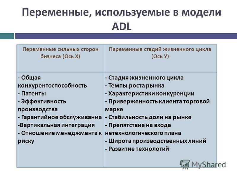 Переменные, используемые в модели ADL