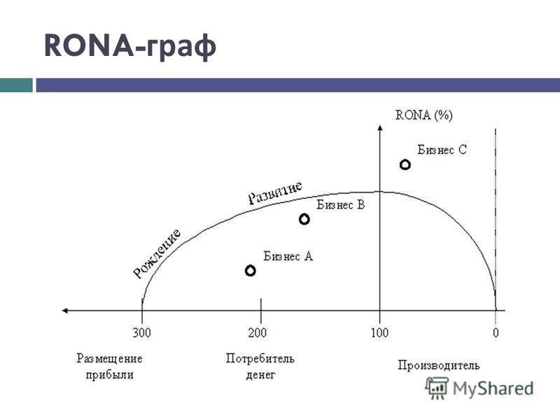 RONA- граф