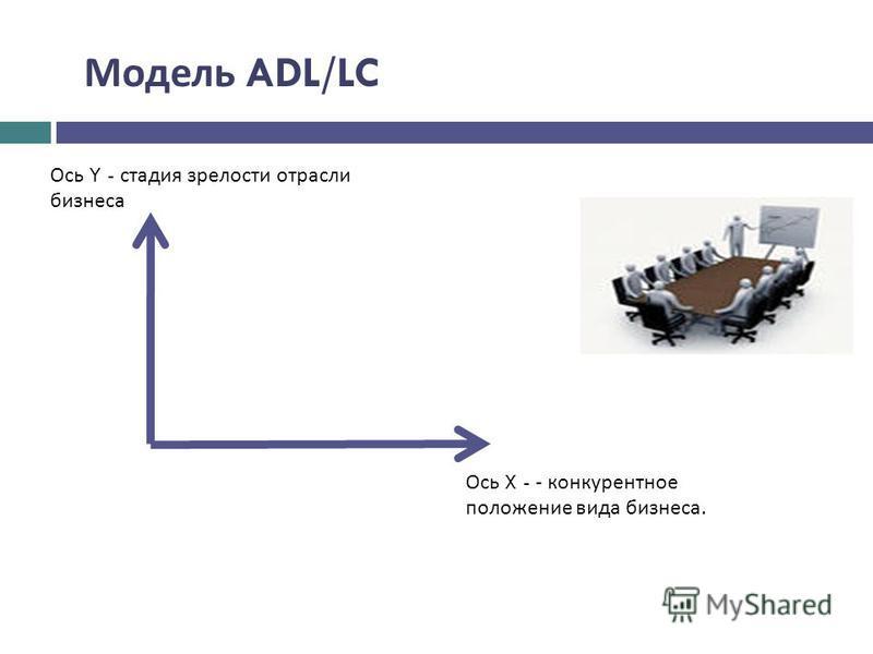 Ось X - - конкурентное положение вида бизнеса. Ось Y - стадия зрелости отрасли бизнеса Модель ADL/LC