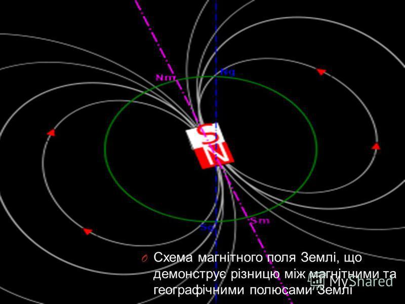 O Схема магнітного поля Землі, що демонструє різницю між магнітними та географічними полюсами Землі.