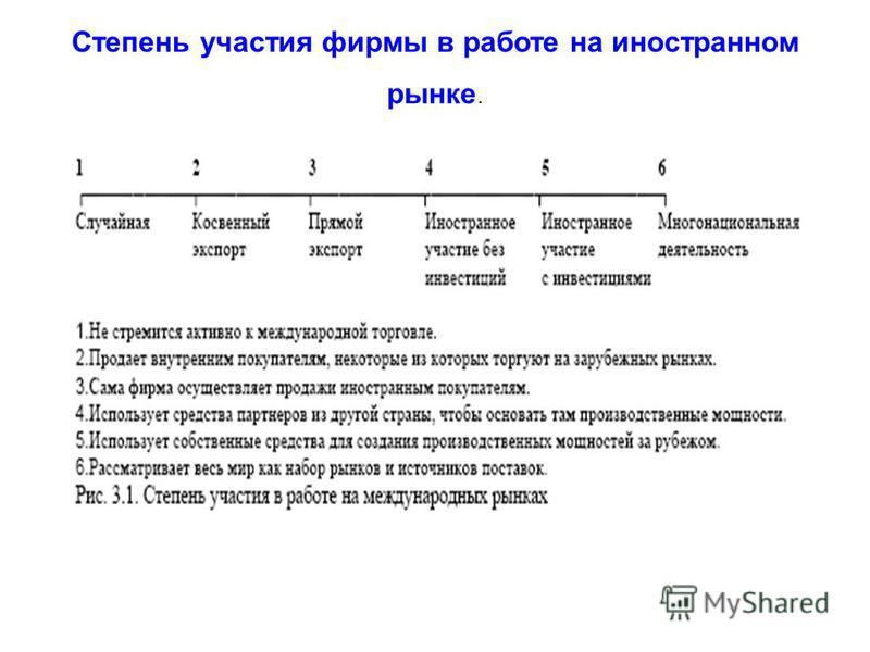 Степень участия фирмы в работе на иностранном рынке.