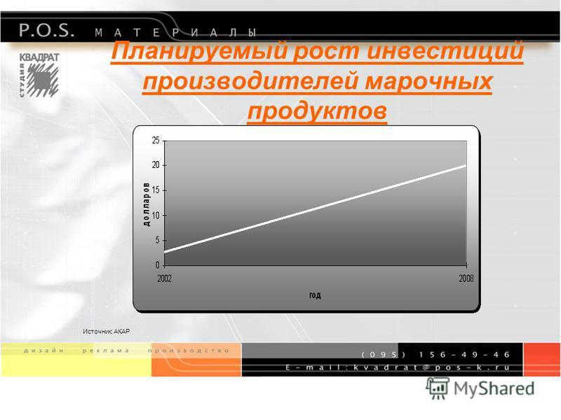 Планируемый рост рынка POSM Объем рынка за 2005 год составил 200 млн. долларов. Сегодня в России компании- производители тратят на коммуникации с потребителем на местах продаж в среднем от 3 до 10% от рекламного бюджета. Источник: АКАР и РАМУ