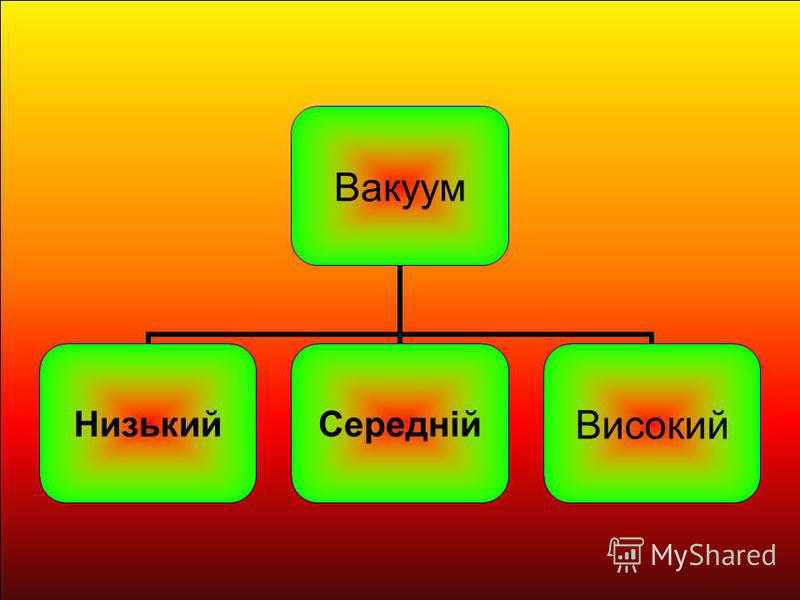 Вакуум НизькийСереднійВисокий