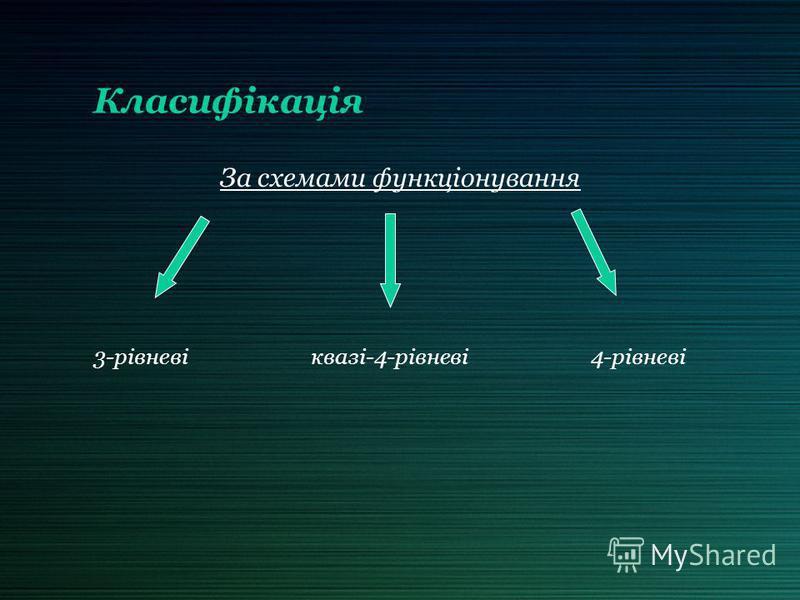Класифікація За схемами функціонування 3-рівневі квазі-4-рівневі 4-рівневі