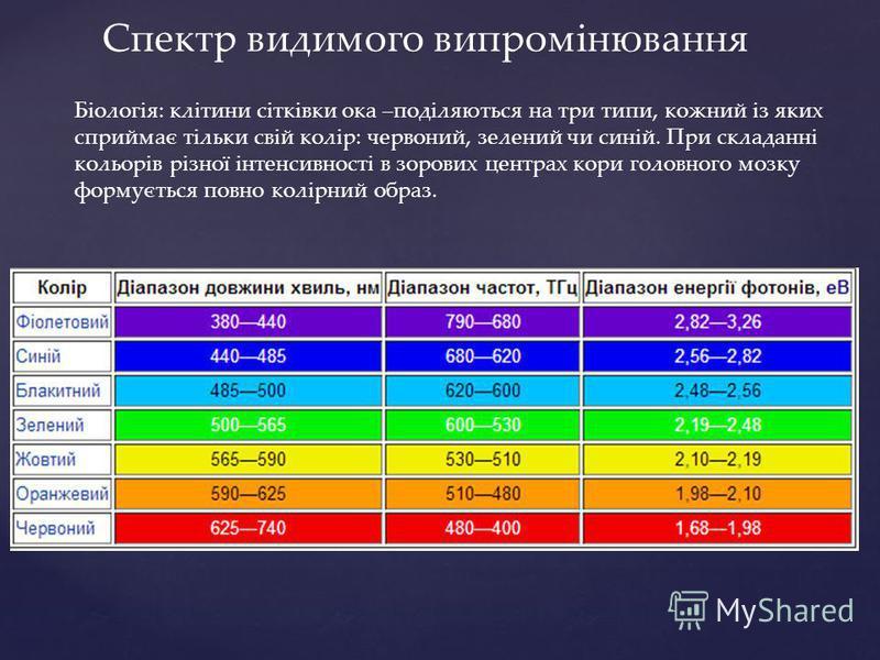 Спектр видимого випромінювання Біологія: клітини сітківки ока –поділяються на три типи, кожний із яких сприймає тільки свій колір: червоний, зелений чи синій. При складанні кольорів різної інтенсивності в зорових центрах кори головного мозку формуєть