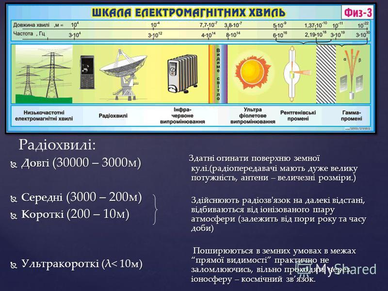 Довгі (30000 – 3000м) Довгі (30000 – 3000м) Середні (3000 – 200м) Середні (3000 – 200м) Короткі (200 – 10м) Короткі (200 – 10м) Ультракороткі (λ< 10м) Ультракороткі (λ< 10м) Здатні огинати поверхню земної кулі.(радіопередавачі мають дуже велику потуж