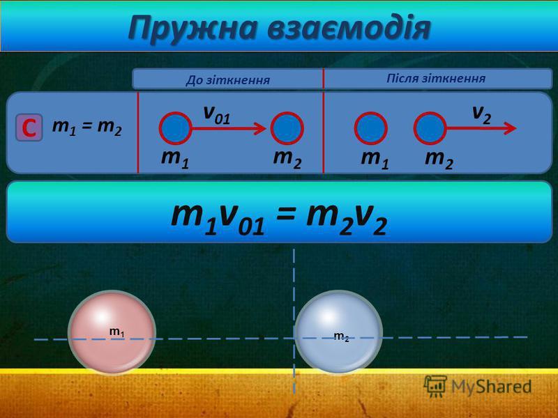 Пружна взаємодія m 1 = m 2 v 01 C v2v2 m1m1 m2m2 m1m1 m2m2 До зіткнення Після зіткнення m 1 v 01 = m 2 v 2 m1m1 m2m2